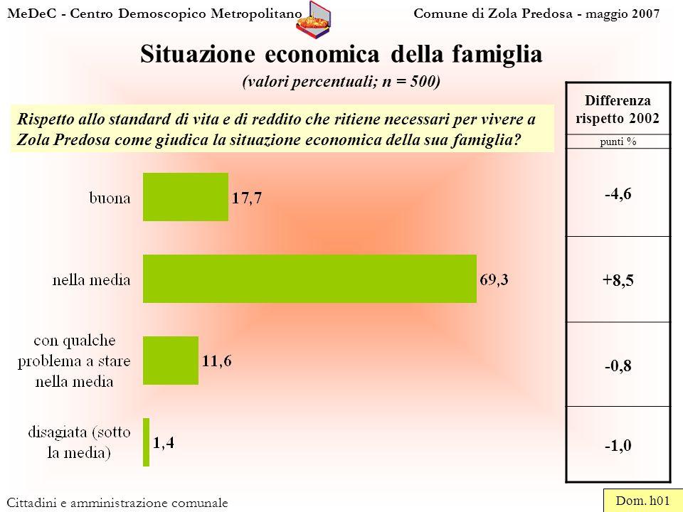 MeDeC - Centro Demoscopico Metropolitano Comune di Zola Predosa - maggio 2007 Cittadini e amministrazione comunale Situazione economica della famiglia (valori percentuali; n = 500) Dom.