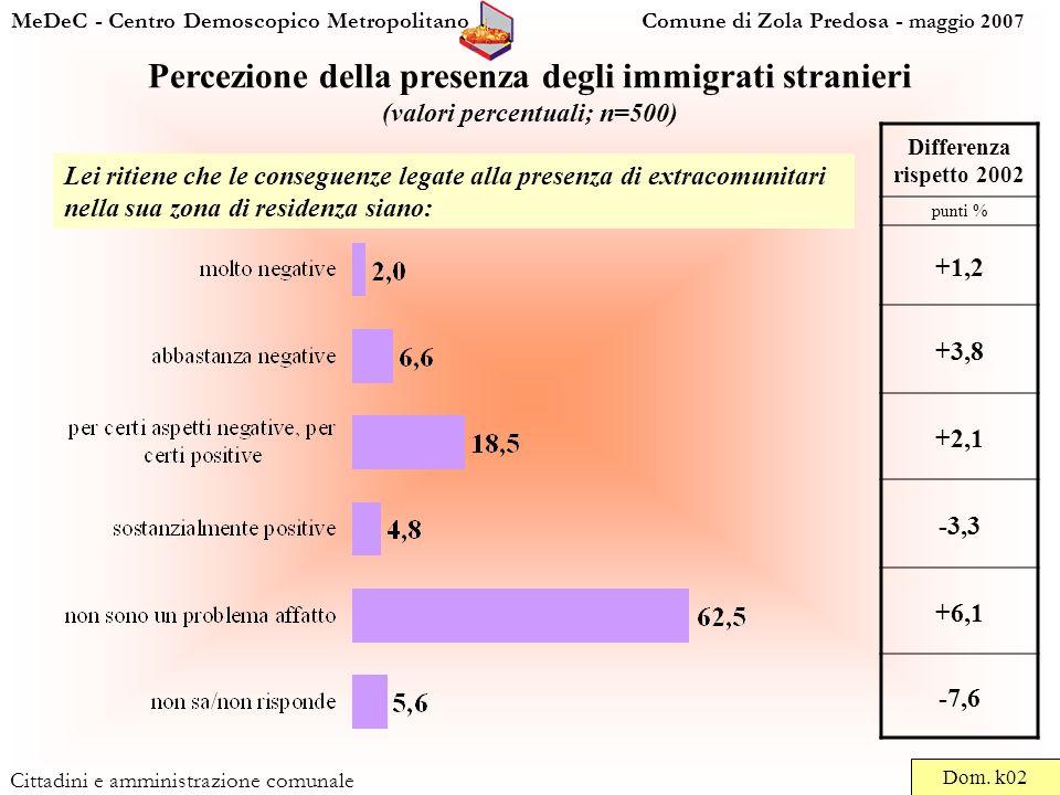 MeDeC - Centro Demoscopico Metropolitano Comune di Zola Predosa - maggio 2007 Cittadini e amministrazione comunale Percezione della presenza degli immigrati stranieri (valori percentuali; n=500) Dom.