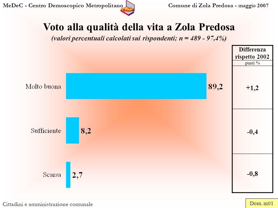 MeDeC - Centro Demoscopico Metropolitano Comune di Zola Predosa - maggio 2007 Cittadini e amministrazione comunale Voto alla qualità della vita a Zola Predosa (valori percentuali calcolati sui rispondenti; n = 489 - 97,4%) Differenza rispetto 2002 punti % +1,2 -0,4 -0,8 Dom.