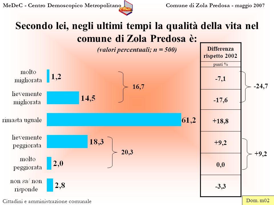 MeDeC - Centro Demoscopico Metropolitano Comune di Zola Predosa - maggio 2007 Cittadini e amministrazione comunale Secondo lei, negli ultimi tempi la qualità della vita nel comune di Zola Predosa è: (valori percentuali; n = 500) Differenza rispetto 2002 punti % -7,1 -17,6 +18,8 +9,2 0,0 -3,3 Dom.