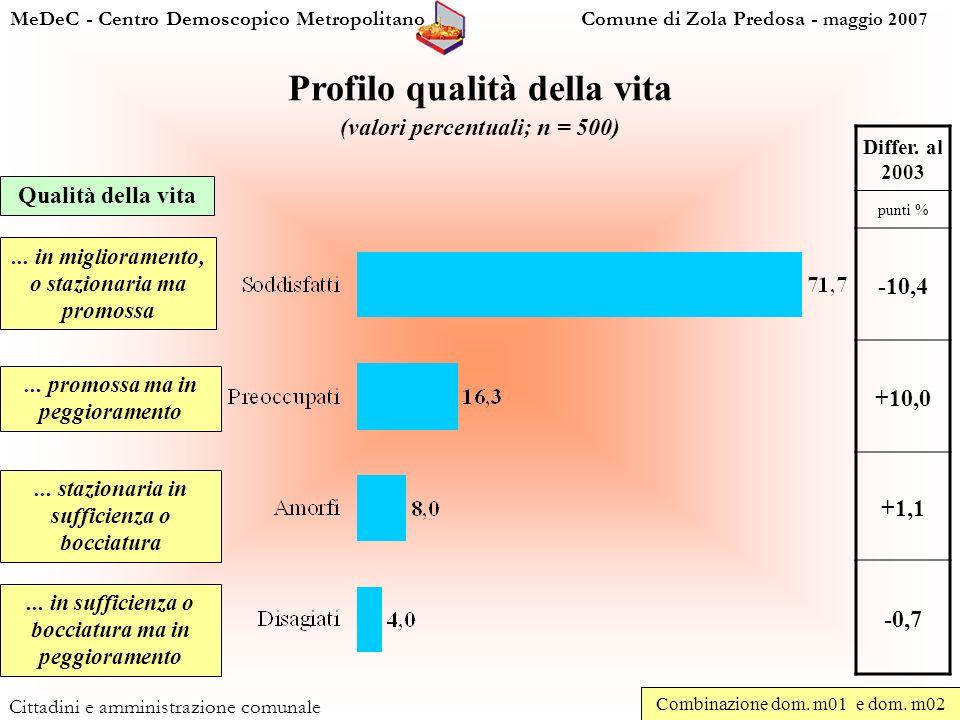 MeDeC - Centro Demoscopico Metropolitano Comune di Zola Predosa - maggio 2007 Cittadini e amministrazione comunale Profilo qualità della vita (valori percentuali; n = 500)...