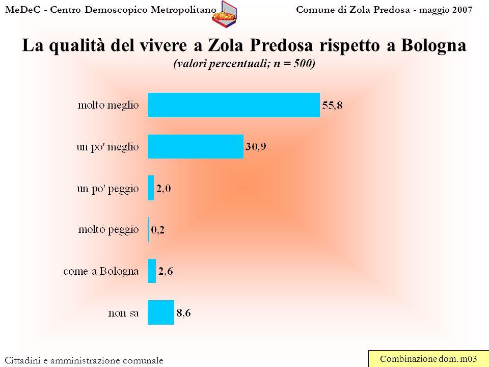 MeDeC - Centro Demoscopico Metropolitano Comune di Zola Predosa - maggio 2007 Cittadini e amministrazione comunale La qualità del vivere a Zola Predosa rispetto a Bologna (valori percentuali; n = 500) Combinazione dom.