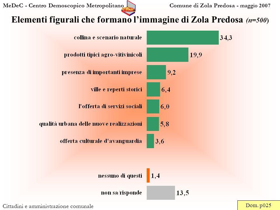 MeDeC - Centro Demoscopico Metropolitano Comune di Zola Predosa - maggio 2007 Cittadini e amministrazione comunale Elementi figurali che formano limmagine di Zola Predosa (n=500) Dom.