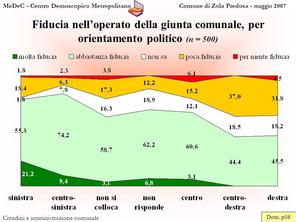MeDeC - Centro Demoscopico Metropolitano Comune di Zola Predosa - maggio 2007 Cittadini e amministrazione comunale Fiducia nelloperato della giunta comunale, per orientamento politico (n = 500) Dom.