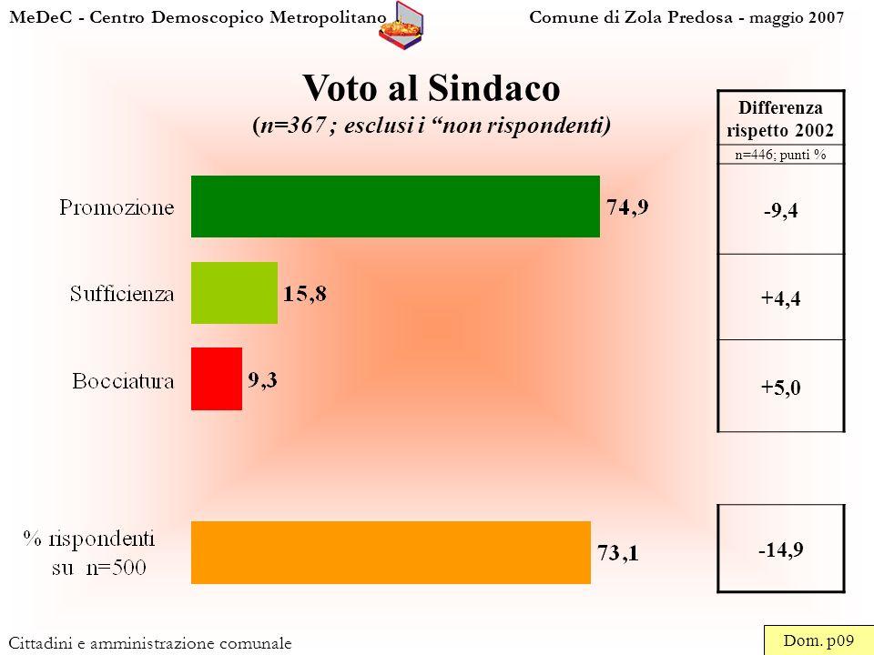 MeDeC - Centro Demoscopico Metropolitano Comune di Zola Predosa - maggio 2007 Cittadini e amministrazione comunale Voto al Sindaco (n=367 ; esclusi i non rispondenti) Dom.