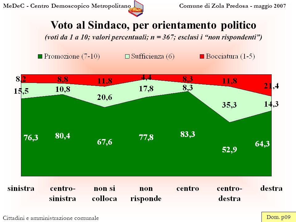 MeDeC - Centro Demoscopico Metropolitano Comune di Zola Predosa - maggio 2007 Cittadini e amministrazione comunale Voto al Sindaco, per orientamento politico (voti da 1 a 10; valori percentuali; n = 367; esclusi i non rispondenti) Dom.