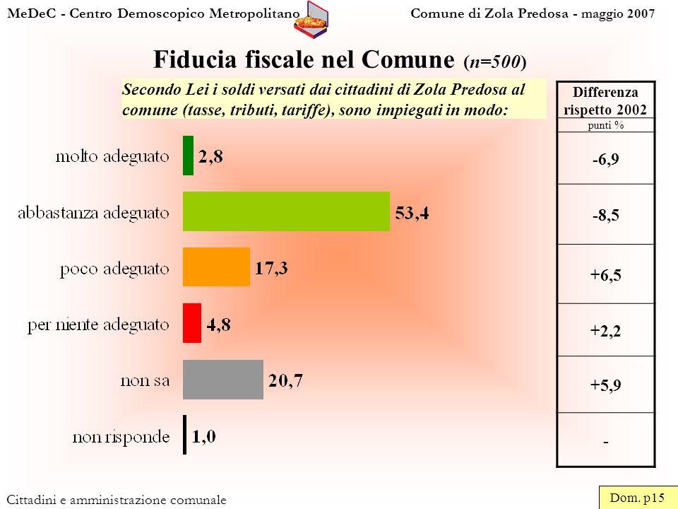 MeDeC - Centro Demoscopico Metropolitano Comune di Zola Predosa - maggio 2007 Cittadini e amministrazione comunale Fiducia fiscale nel Comune (n=500) Dom.