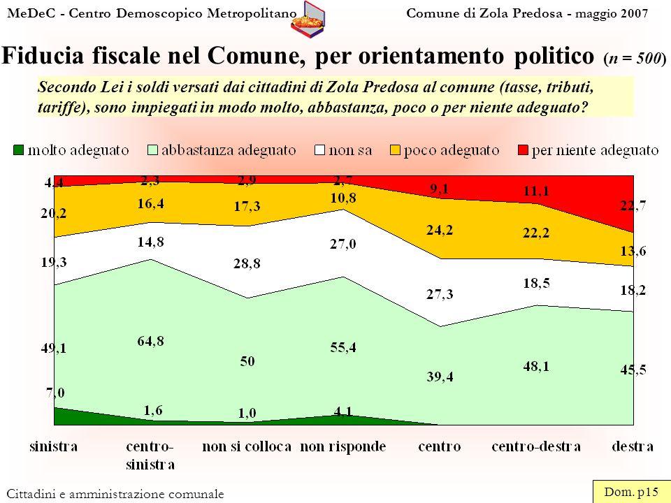 MeDeC - Centro Demoscopico Metropolitano Comune di Zola Predosa - maggio 2007 Cittadini e amministrazione comunale Fiducia fiscale nel Comune, per orientamento politico (n = 500) Dom.
