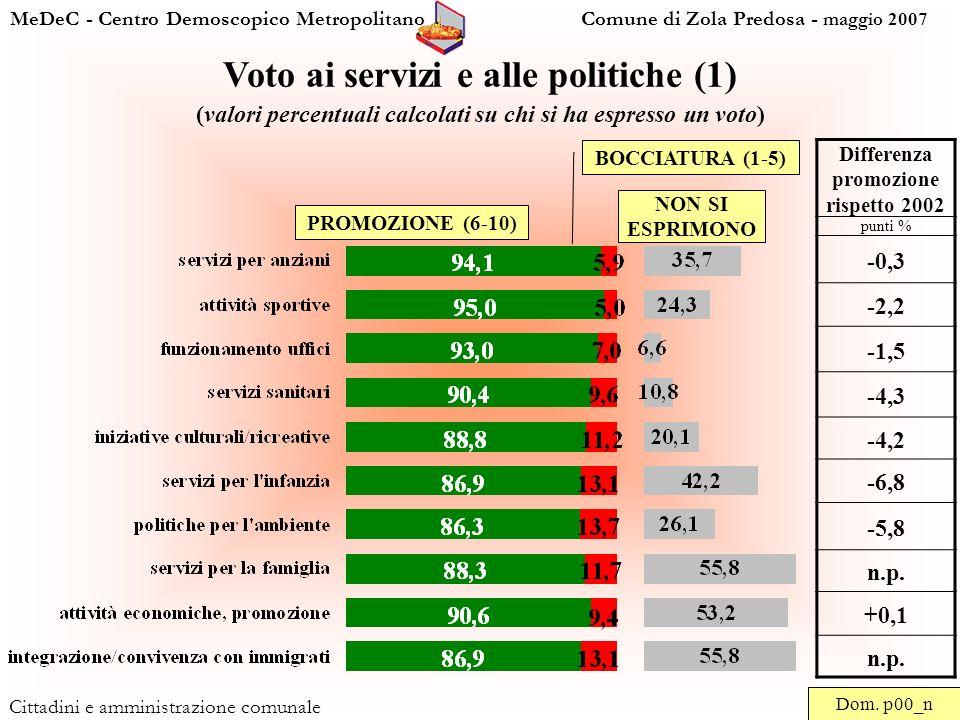 MeDeC - Centro Demoscopico Metropolitano Comune di Zola Predosa - maggio 2007 Cittadini e amministrazione comunale Voto ai servizi e alle politiche (1) (valori percentuali calcolati su chi si ha espresso un voto) Dom.