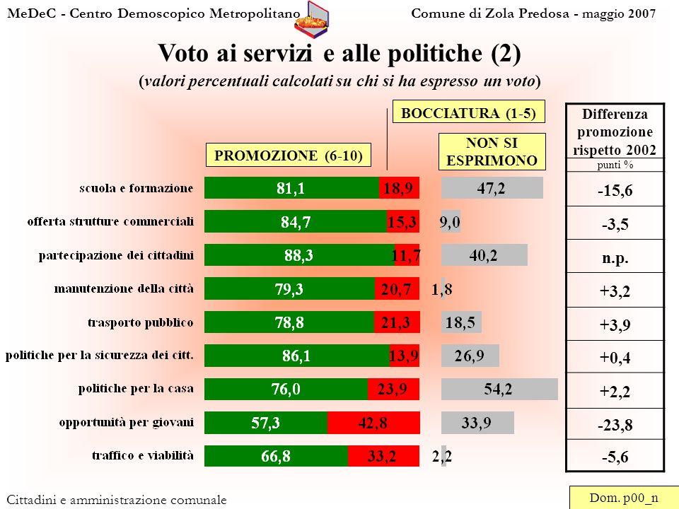 MeDeC - Centro Demoscopico Metropolitano Comune di Zola Predosa - maggio 2007 Cittadini e amministrazione comunale Voto ai servizi e alle politiche (2) (valori percentuali calcolati su chi si ha espresso un voto) Dom.