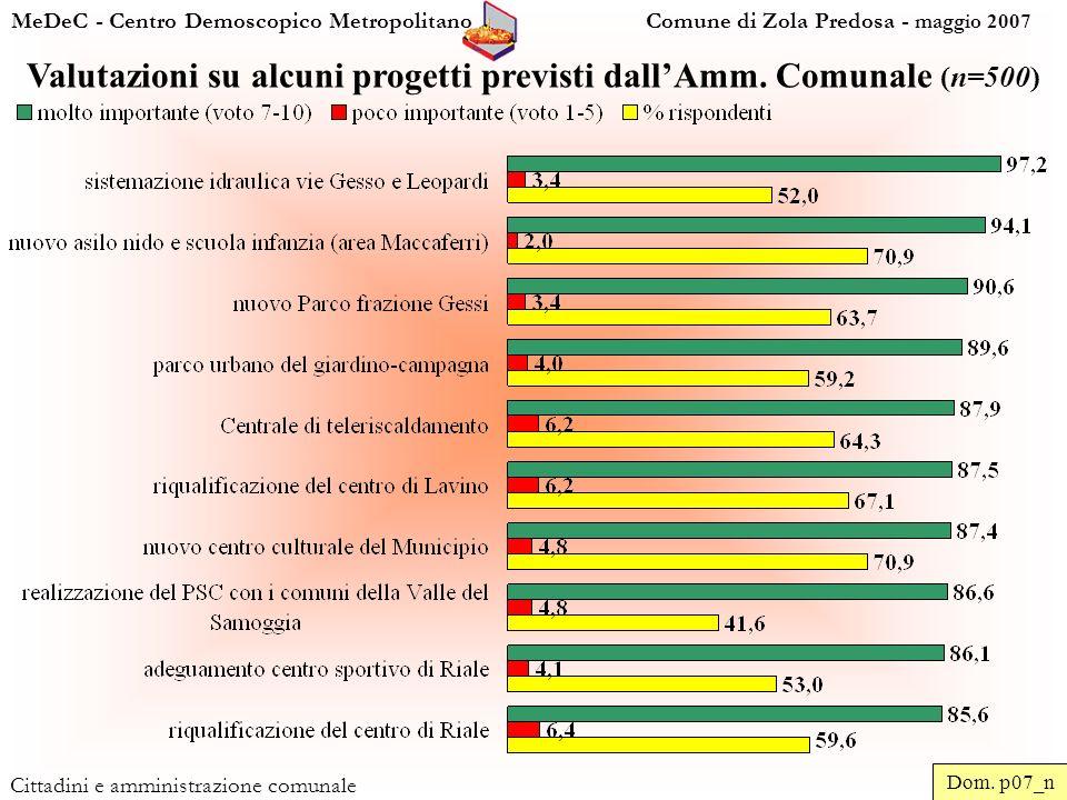 MeDeC - Centro Demoscopico Metropolitano Comune di Zola Predosa - maggio 2007 Cittadini e amministrazione comunale Valutazioni su alcuni progetti previsti dallAmm.