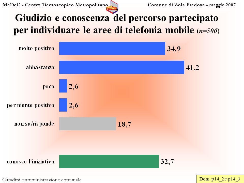 MeDeC - Centro Demoscopico Metropolitano Comune di Zola Predosa - maggio 2007 Cittadini e amministrazione comunale Giudizio e conoscenza del percorso partecipato per individuare le aree di telefonia mobile (n=500) Dom.