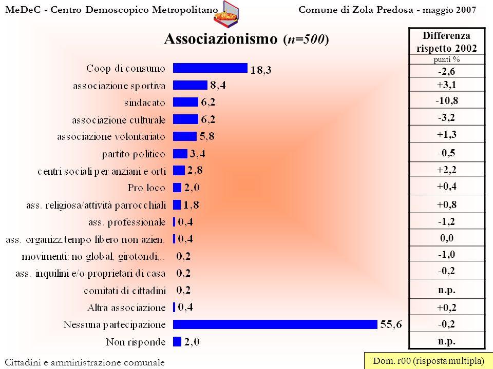 MeDeC - Centro Demoscopico Metropolitano Comune di Zola Predosa - maggio 2007 Cittadini e amministrazione comunale Associazionismo (n=500) Dom.