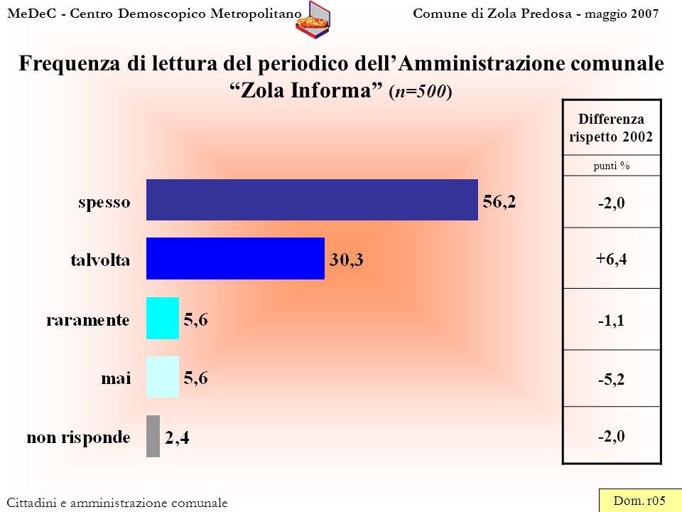 MeDeC - Centro Demoscopico Metropolitano Comune di Zola Predosa - maggio 2007 Cittadini e amministrazione comunale Frequenza di lettura del periodico dellAmministrazione comunale Zola Informa (n=500) Dom.