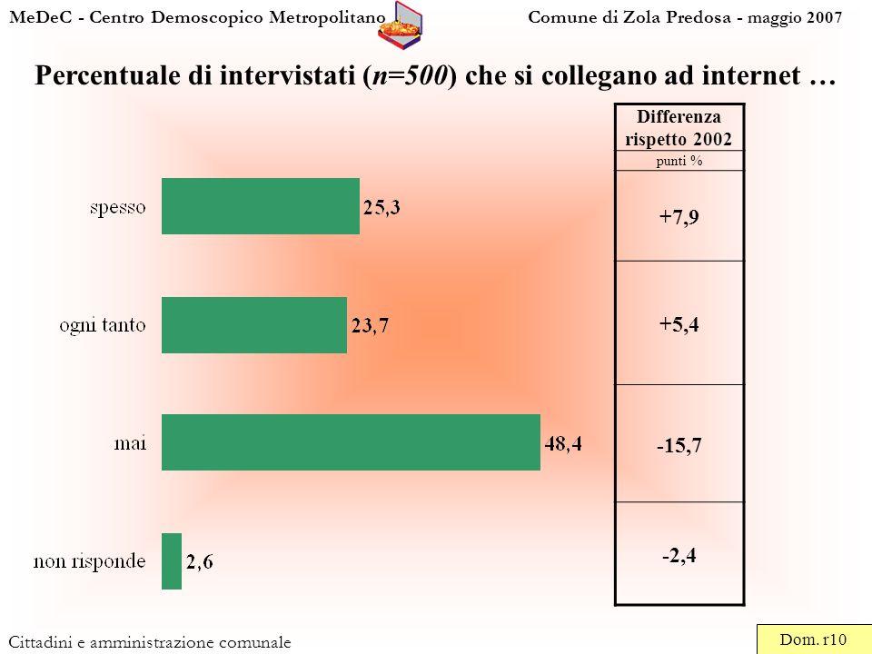 MeDeC - Centro Demoscopico Metropolitano Comune di Zola Predosa - maggio 2007 Cittadini e amministrazione comunale Percentuale di intervistati (n=500) che si collegano ad internet … Dom.