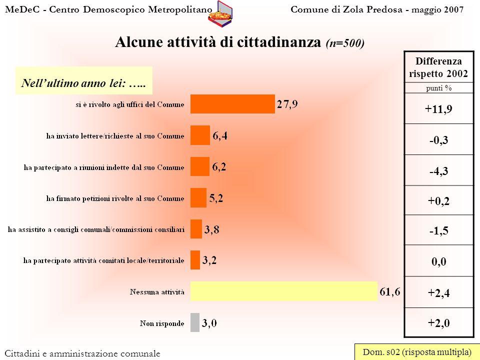 MeDeC - Centro Demoscopico Metropolitano Comune di Zola Predosa - maggio 2007 Cittadini e amministrazione comunale Alcune attività di cittadinanza (n=500) Dom.