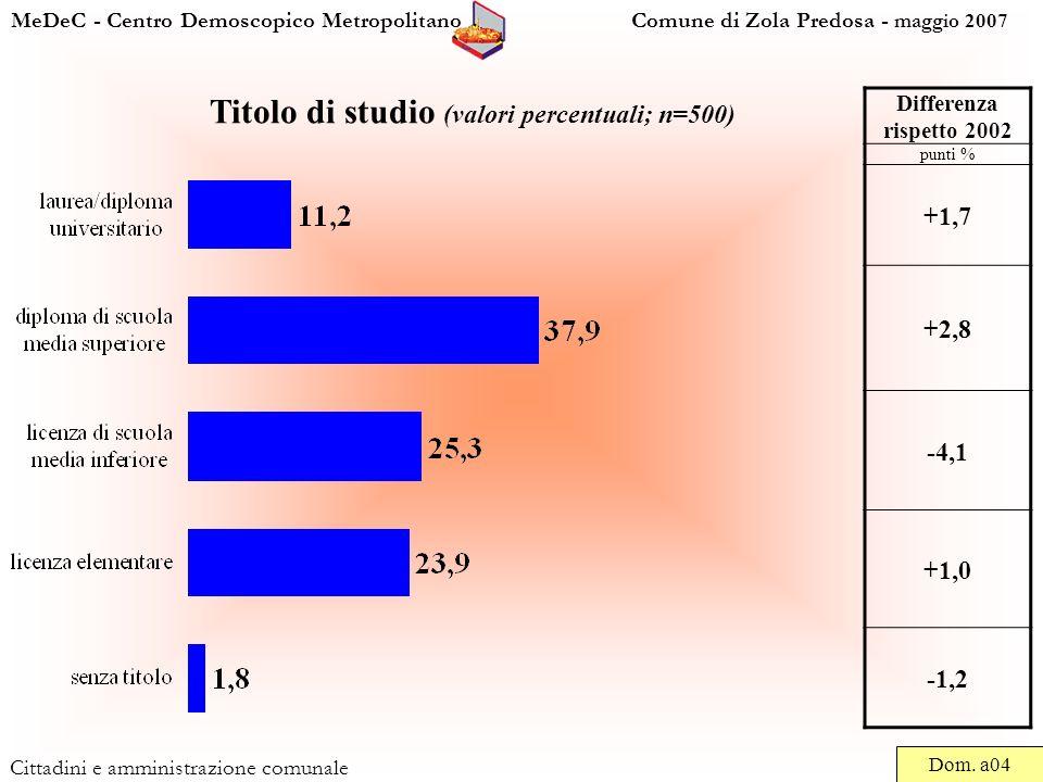 MeDeC - Centro Demoscopico Metropolitano Comune di Zola Predosa - maggio 2007 Cittadini e amministrazione comunale Titolo di studio (valori percentuali; n=500) Dom.