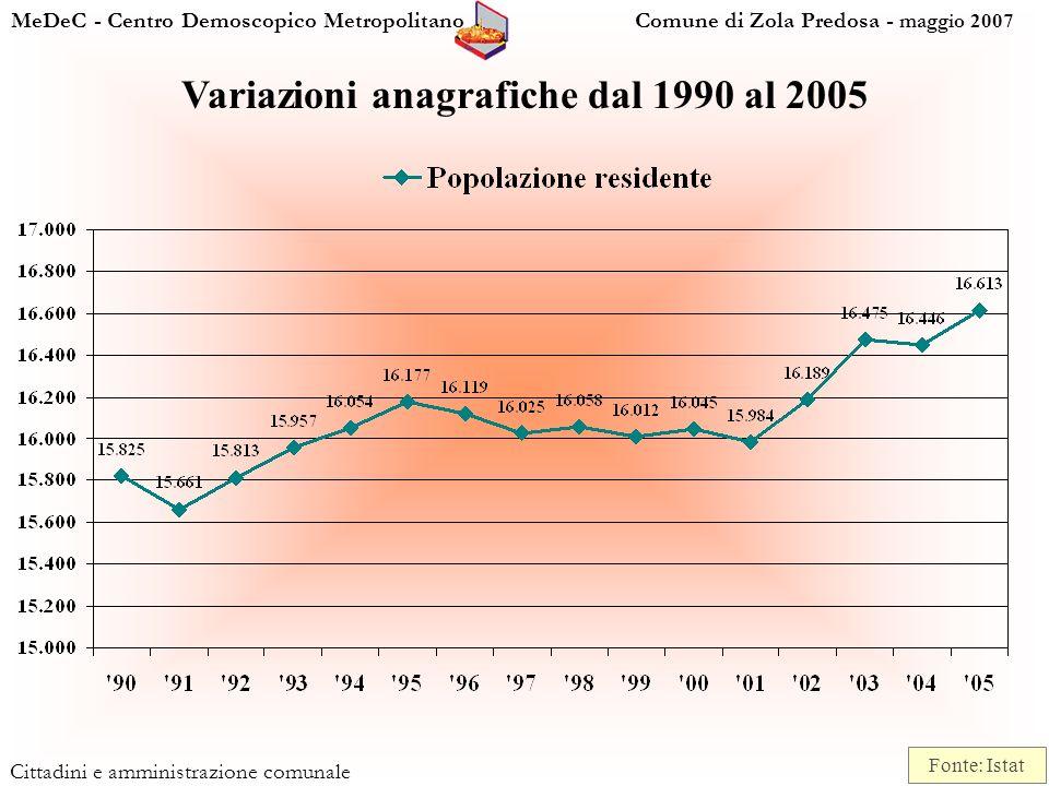 MeDeC - Centro Demoscopico Metropolitano Comune di Zola Predosa - maggio 2007 Cittadini e amministrazione comunale Variazioni anagrafiche dal 1990 al 2005 Fonte: Istat