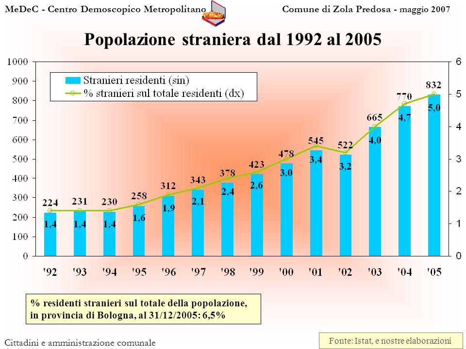 MeDeC - Centro Demoscopico Metropolitano Comune di Zola Predosa - maggio 2007 Cittadini e amministrazione comunale Popolazione straniera dal 1992 al 2005 Fonte: Istat, e nostre elaborazioni % residenti stranieri sul totale della popolazione, in provincia di Bologna, al 31/12/2005: 6,5%
