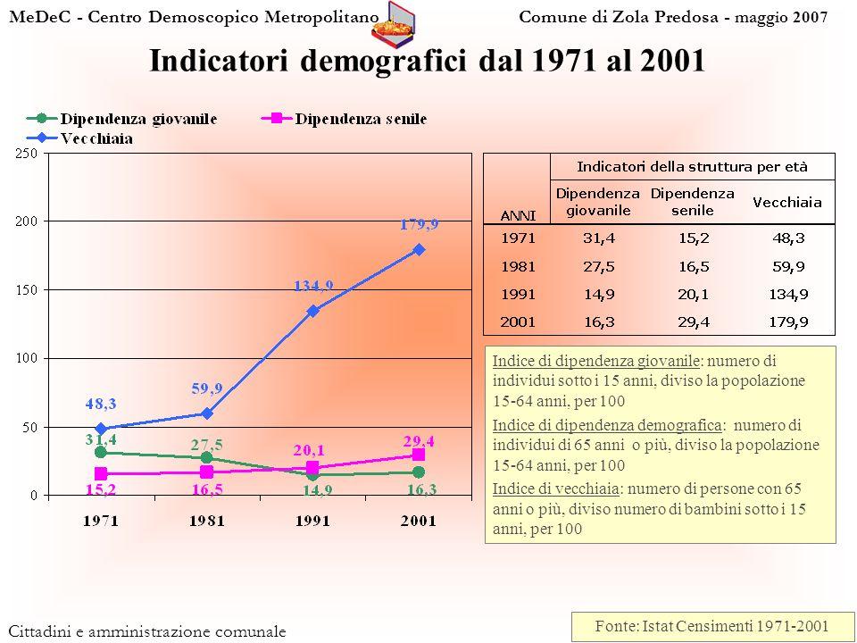 MeDeC - Centro Demoscopico Metropolitano Comune di Zola Predosa - maggio 2007 Cittadini e amministrazione comunale Indice di dipendenza giovanile: numero di individui sotto i 15 anni, diviso la popolazione 15-64 anni, per 100 Indice di dipendenza demografica: numero di individui di 65 anni o più, diviso la popolazione 15-64 anni, per 100 Indice di vecchiaia: numero di persone con 65 anni o più, diviso numero di bambini sotto i 15 anni, per 100 Indicatori demografici dal 1971 al 2001 Fonte: Istat Censimenti 1971-2001