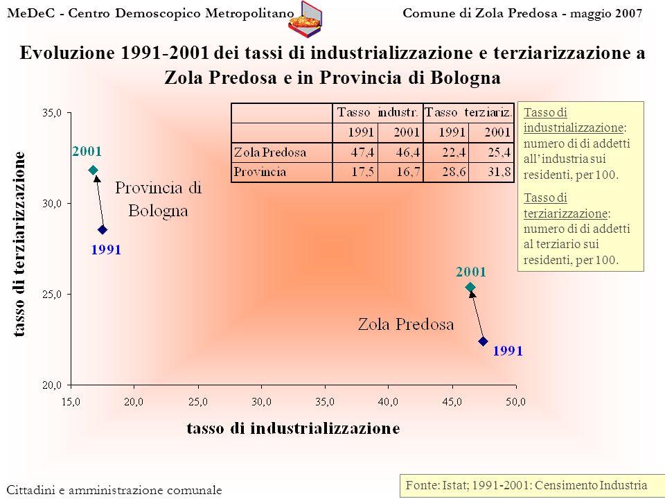 MeDeC - Centro Demoscopico Metropolitano Comune di Zola Predosa - maggio 2007 Cittadini e amministrazione comunale Fonte: Istat; 1991-2001: Censimento Industria Tasso di industrializzazione: numero di di addetti allindustria sui residenti, per 100.