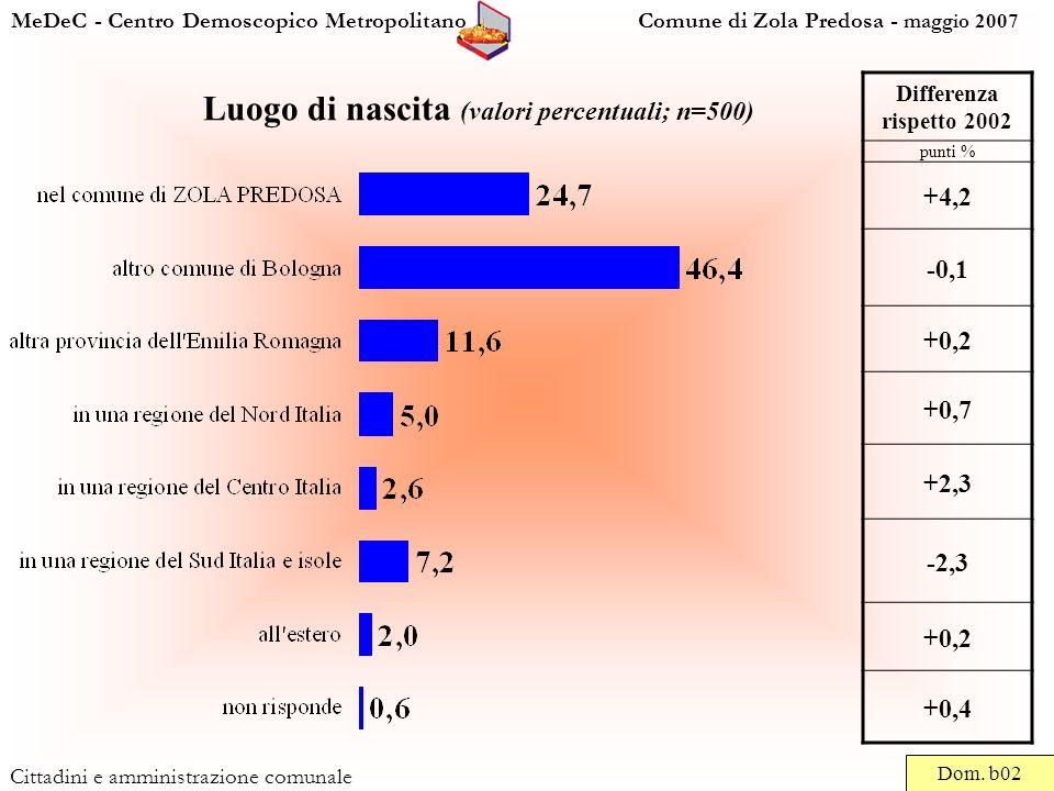 MeDeC - Centro Demoscopico Metropolitano Comune di Zola Predosa - maggio 2007 Cittadini e amministrazione comunale Luogo di nascita (valori percentuali; n=500) Dom.