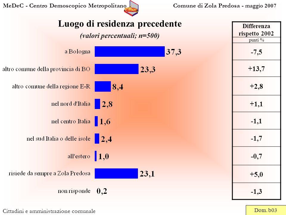MeDeC - Centro Demoscopico Metropolitano Comune di Zola Predosa - maggio 2007 Cittadini e amministrazione comunale Luogo di residenza precedente (valori percentuali; n=500) Dom.