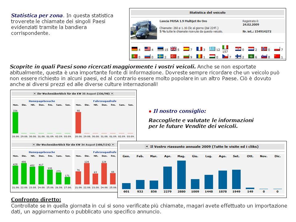Statistica per zona. In questa statistica troverete le chiamate dei singoli Paesi evidenziati tramite la bandiera corrispondente. Scoprite in quali Pa