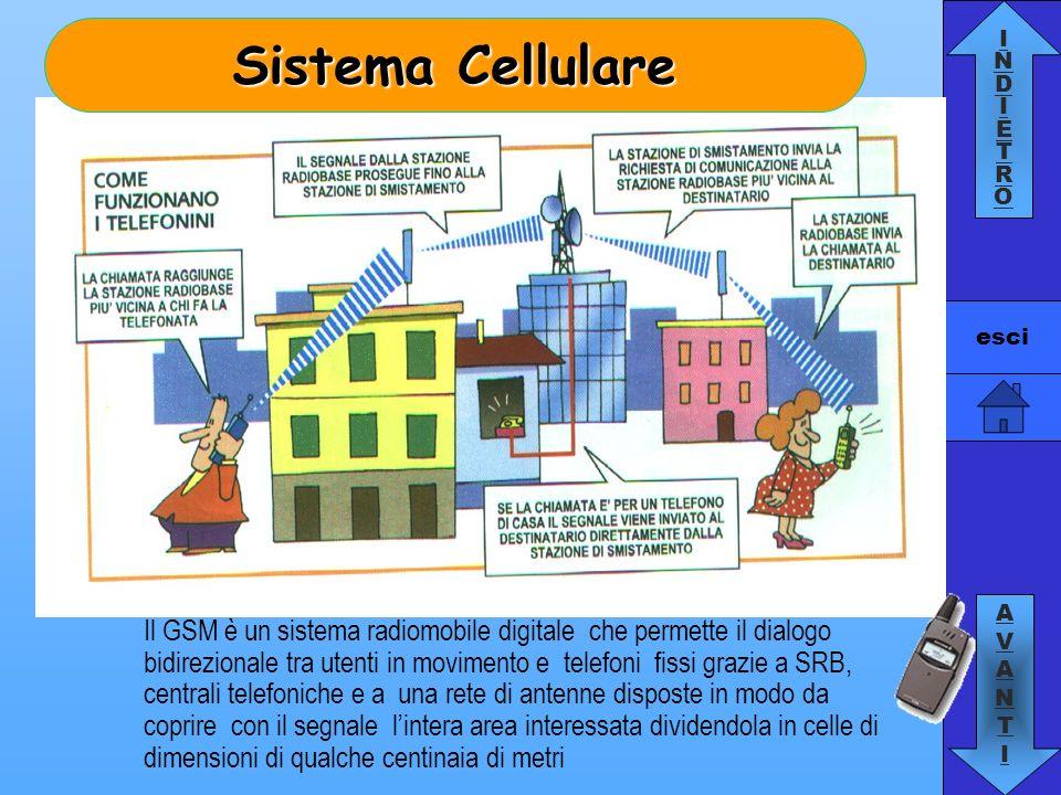 INDIETROINDIETRO AVANTIAVANTI esci Il GSM è un sistema radiomobile digitale che permette il dialogo bidirezionale tra utenti in movimento e telefoni f