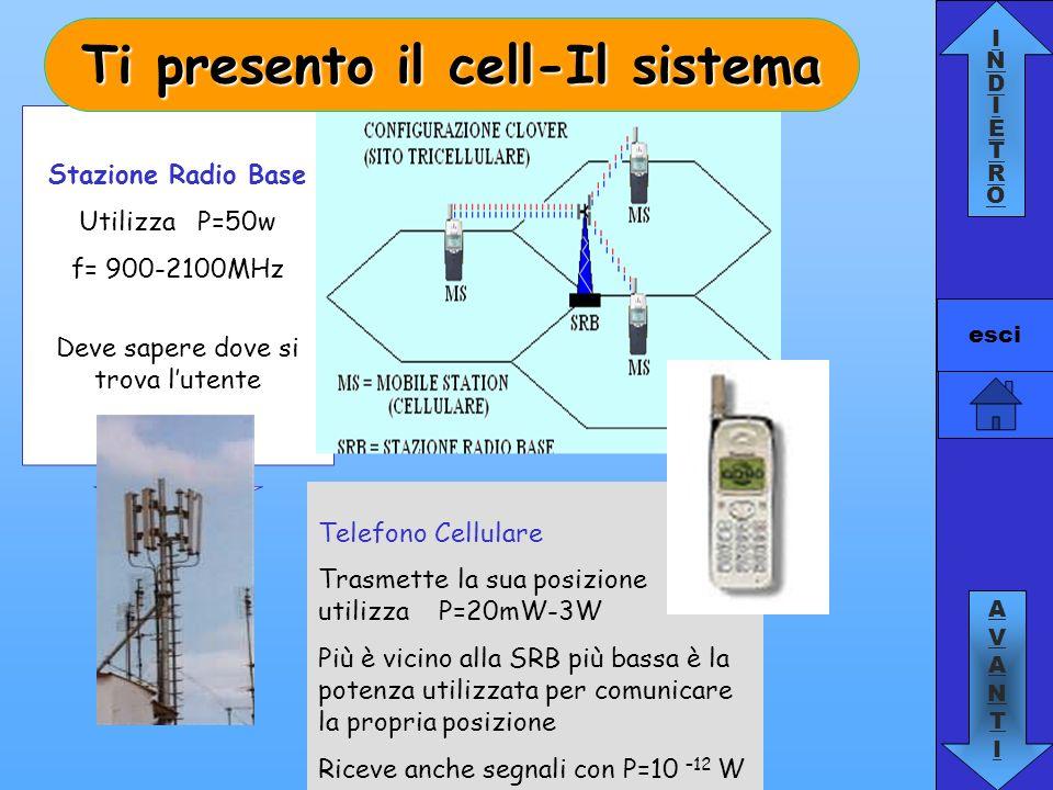 INDIETROINDIETRO AVANTIAVANTI esci Stazione Radio Base Utilizza P=50w f= 900-2100MHz Deve sapere dove si trova lutente Telefono Cellulare Trasmette la