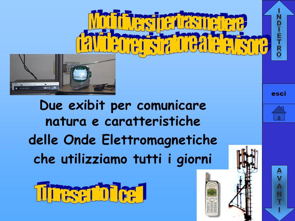 INDIETROINDIETRO AVANTIAVANTI esci Campo ElettroMagnetico CEM = Onda ElettroMagnetica OEM = Radiazione ElettroMagnetica effetti e proprietà diverse applicazioni tecnologiche diverse Campi elettrici e magnetici variabili e interallacciati si propagano come onde anche nel vuoto con velocità c = 3*10 8 m/s =1080 milioni di Km/h trasportano energia e sono caratterizzati da frequenze f molto diverse : da 50Hz a 10 20 Hz Onda sinusoidale: prova tu