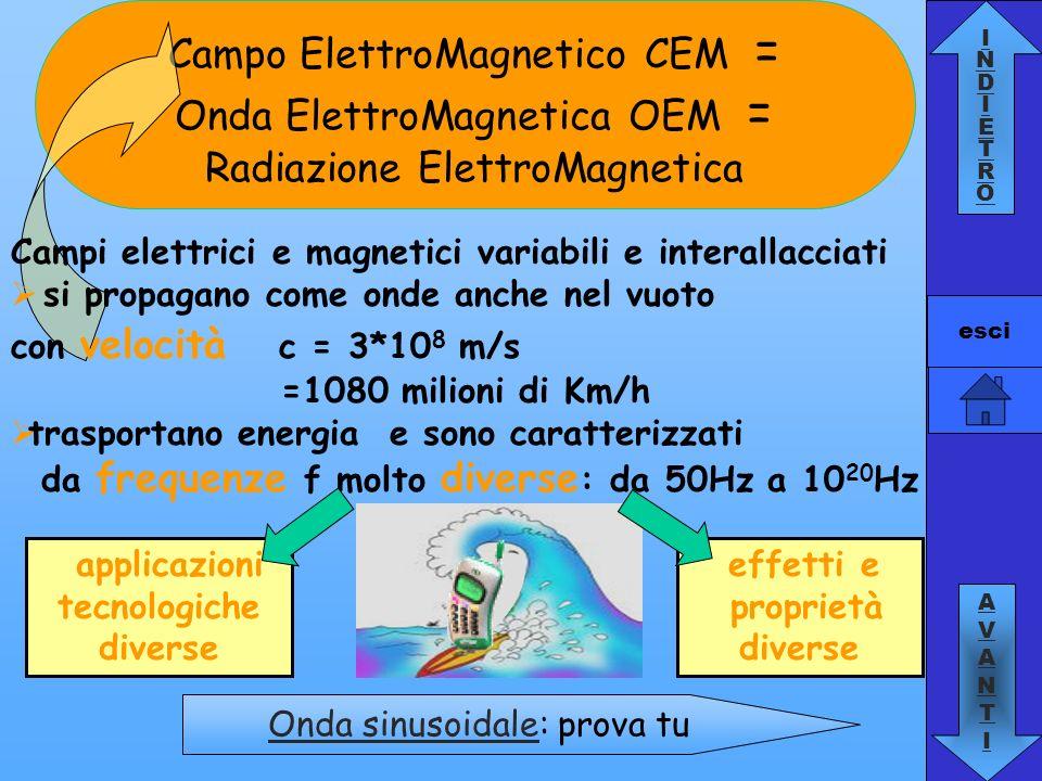 INDIETROINDIETRO AVANTIAVANTI esci Campo ElettroMagnetico CEM = Onda ElettroMagnetica OEM = Radiazione ElettroMagnetica effetti e proprietà diverse ap