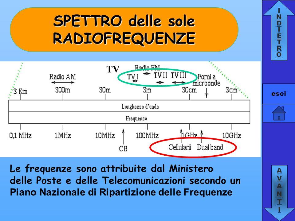 INDIETROINDIETRO AVANTIAVANTI esci TV Radio Telefonia mobile Onde EM ad alta frequenza ANTENNEANTENNE PROPAGAZIONE Si propagano Guidate nei cavi coassiali Irradiate con antenne che hanno le dimensioni dello stesso ordine di grandezza della lunghezza donda del segnale utilizzato