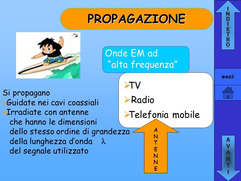 INDIETROINDIETRO AVANTIAVANTI esci TV Radio Telefonia mobile Onde EM ad alta frequenza ANTENNEANTENNE PROPAGAZIONE Si propagano Guidate nei cavi coass