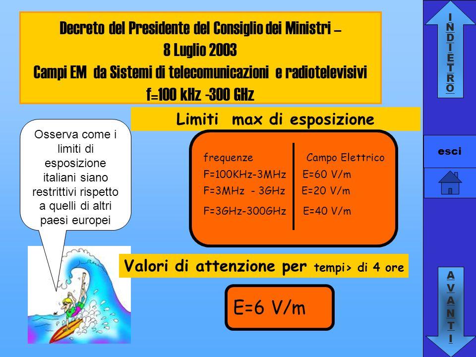 INDIETROINDIETRO AVANTIAVANTI esci TRASMISSIONE VIA RADIO Modi per trasmettere da Videoregistratore a TV TRASMISSIONE CON CAVO COASSIALE Exibit per gli studenti delle classi i visitatori di Scienza Under 18 a Pavia 10-11-12 maggio
