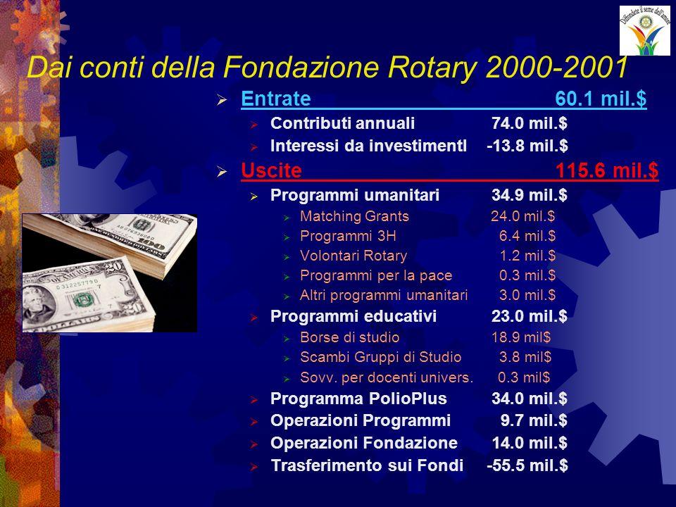 Dai conti della Fondazione Rotary 2000-2001 Entrate60.1 mil.$ Contributi annuali 74.0 mil.$ Interessi da investimentI -13.8 mil.$ Uscite115.6 mil.$ Pr