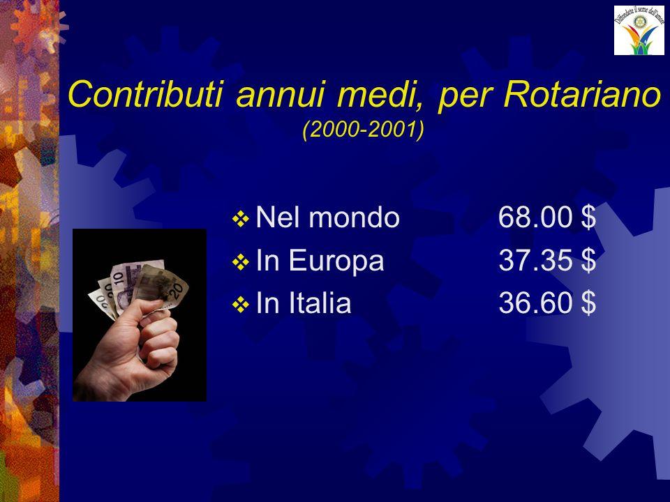 Contributi annui medi, per Rotariano (2000-2001) Nel mondo68.00 $ In Europa37.35 $ In Italia36.60 $