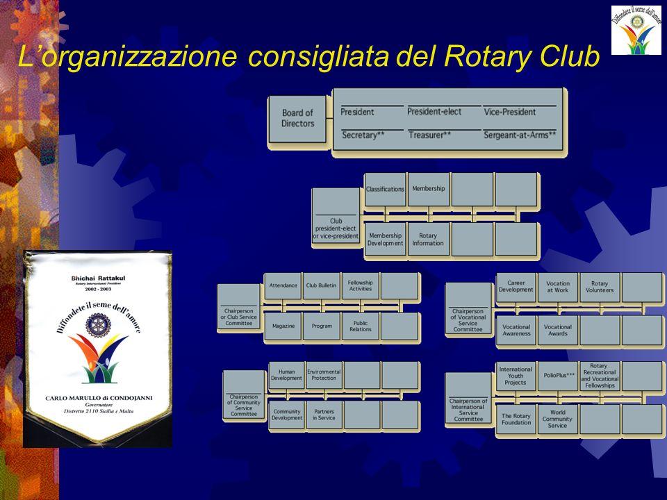 Lorganizzazione consigliata del Rotary Club