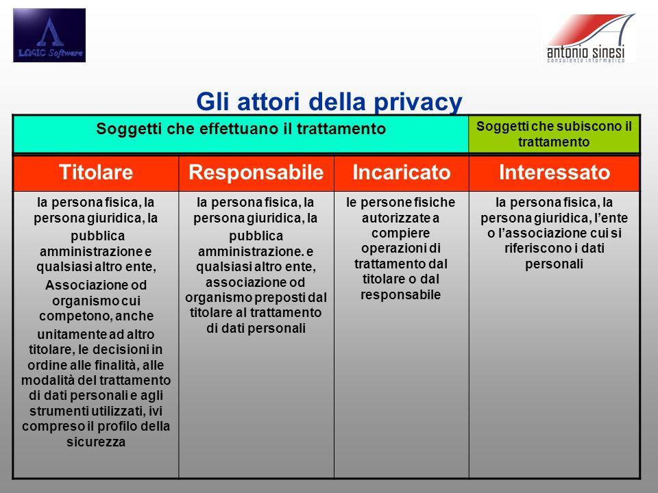 Gli attori della privacy Soggetti che effettuano il trattamento Soggetti che subiscono il trattamento TitolareResponsabileIncaricatoInteressato la per