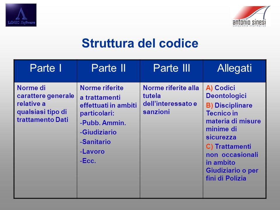 Struttura del codice Parte IParte IIParte IIIAllegati Norme di carattere generale relative a qualsiasi tipo di trattamento Dati Norme riferite a tratt
