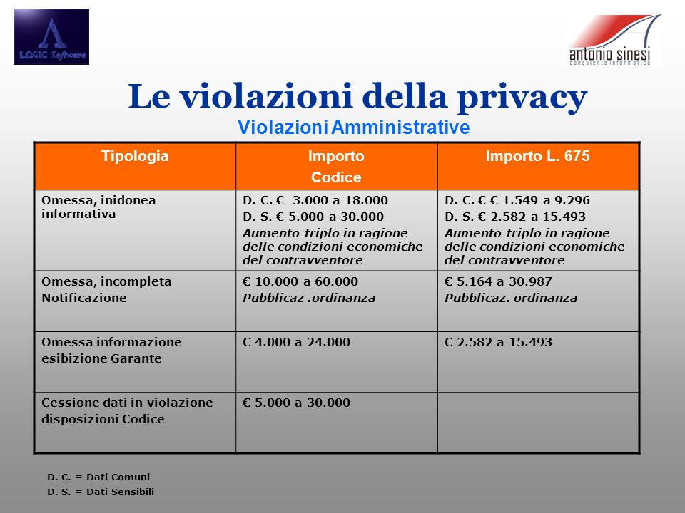 Le violazioni della privacy Violazioni Amministrative TipologiaImporto Codice Importo L. 675 Omessa, inidonea informativa D. C. 3.000 a 18.000 D. S. 5