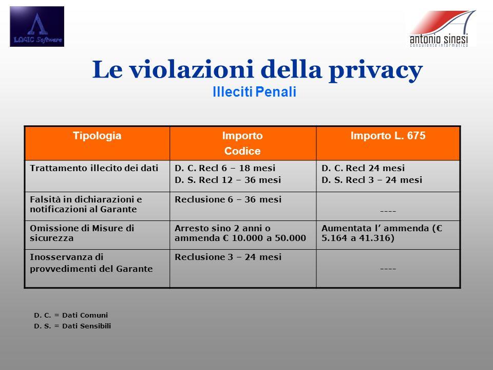 Le violazioni della privacy Illeciti Penali TipologiaImporto Codice Importo L. 675 Trattamento illecito dei datiD. C. Recl 6 – 18 mesi D. S. Recl 12 –