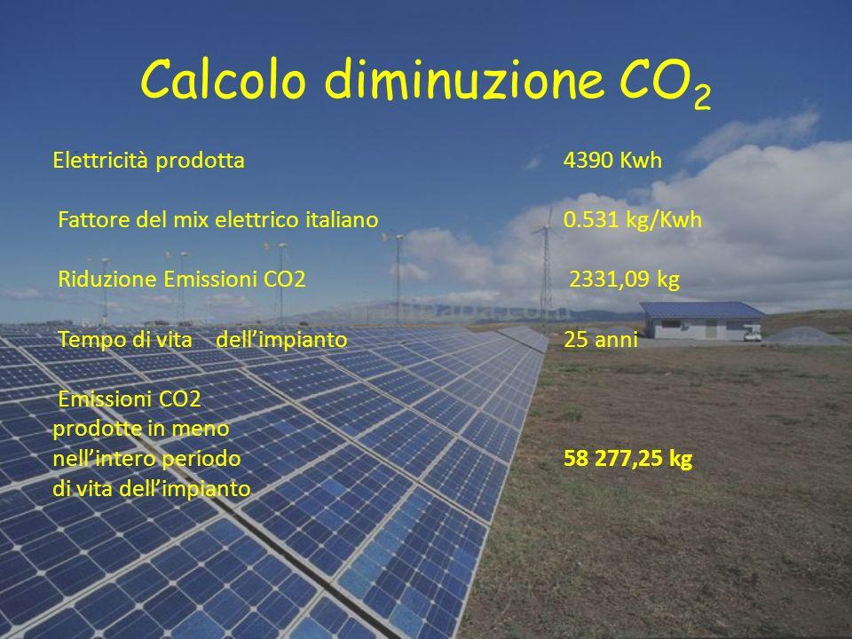 Calcolo diminuzione CO 2 Elettricità prodotta 4390 Kwh Fattore del mix elettrico italiano 0.531 kg/Kwh Riduzione Emissioni CO2 2331,09 kg Tempo di vit