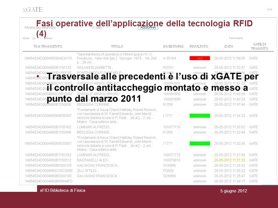 Fasi operative dellapplicazione della tecnologia RFID (4) Trasversale alle precedenti è luso di xGATE per il controllo antitaccheggio montato e messo a punto dal marzo 2011 xFID Biblioteca di Fisica 5 giugno 2012