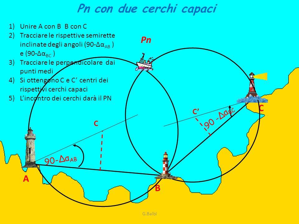 A B C 90-Δα AB 90 -Δα BC Pn con due cerchi capaci C C Pn 1)Unire A con B B con C 2)Tracciare le rispettive semirette inclinate degli angoli (90-Δα AB
