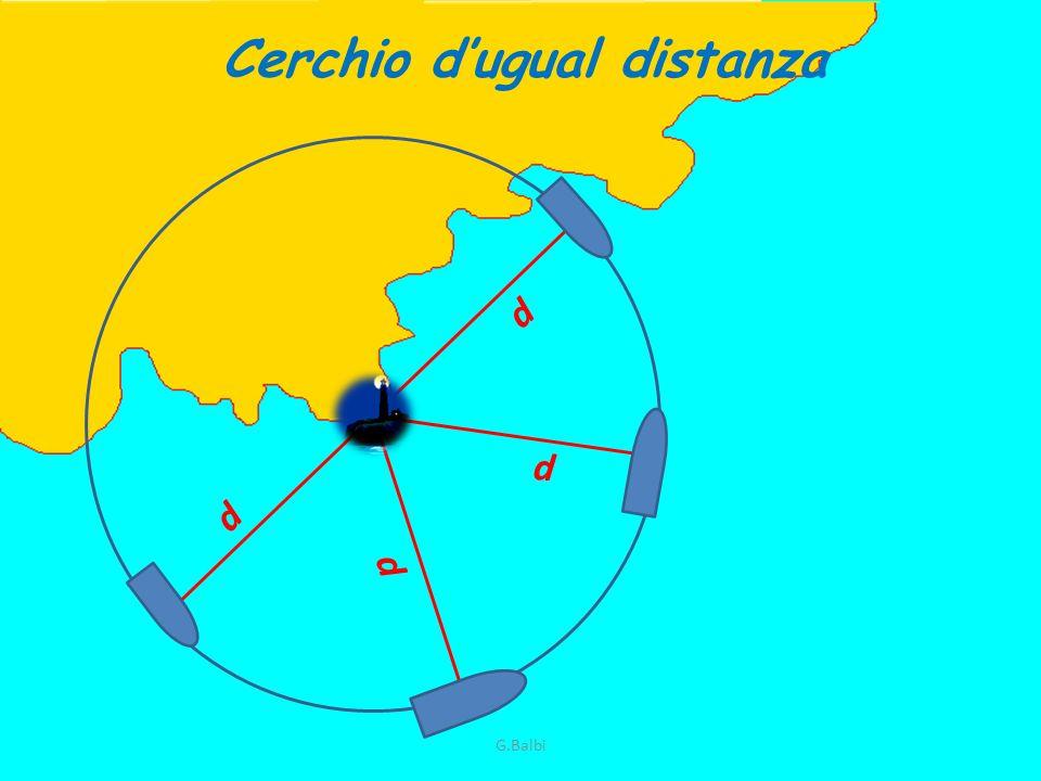 Un solo luogo di posizione non è sufficiente per individuare il Pn, ma ciò è possibile quando si hanno due luoghi di posizione G.Balbi
