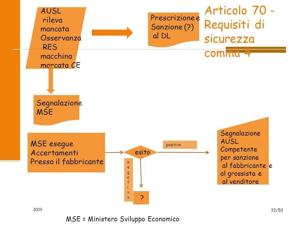 Articolo 70 - Requisiti di sicurezza comma 4 2009 33/53 AUSL rileva mancata Osservanza RES macchina marcata CE Prescrizione e Sanzione (?) al DL Segna