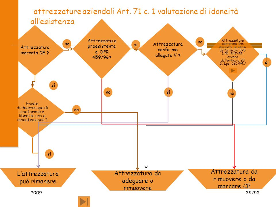 attrezzature aziendali Art. 71 c. 1 valutazione di idoneità allesistenza 2009 35/53 Attrezzatura marcata CE ? Attrezzatura conforme allegato V ? Attre