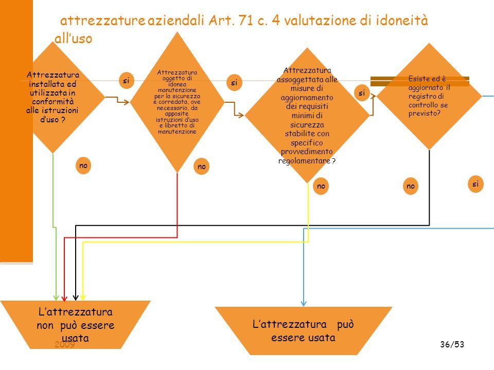 attrezzature aziendali Art. 71 c. 4 valutazione di idoneità alluso 2009 36/53 Attrezzatura installata ed utilizzata in conformità alle istruzioni duso