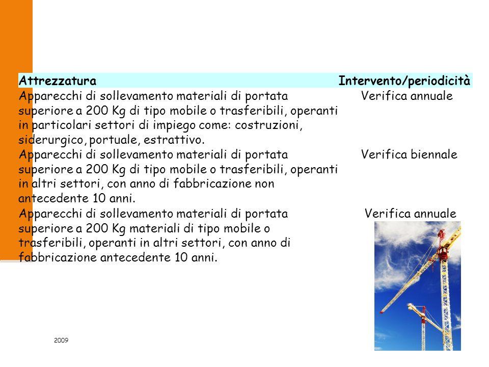 2009 47/53 AttrezzaturaIntervento/periodicità Apparecchi di sollevamento materiali di portata superiore a 200 Kg di tipo mobile o trasferibili, operanti in particolari settori di impiego come: costruzioni, siderurgico, portuale, estrattivo.